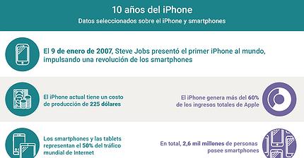 Gráfico del día: 10 años del iPhone