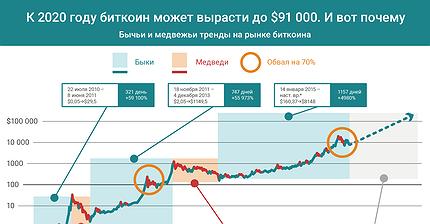 График дня: К 2020 году биткоин может вырасти до $91 000. И вот почему