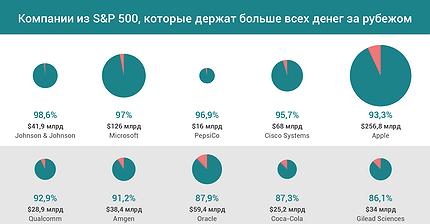 График дня: Компании из S&P 500, которые держат больше всех денег за рубежом