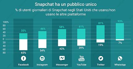 Snapchat ha un pubblico unico