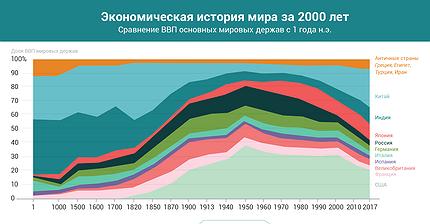 График дня: Экономическая история мира за 2000 лет