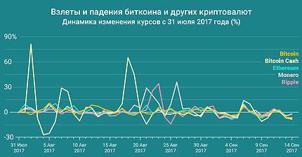График дня: Взлеты и падения биткоина и других криптовалют