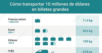 Gráfico del día: Cómo transportar 10 millones de dólares en billetes grandes