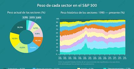 Infografía: el peso de los diferentes sectores en el S&P 500