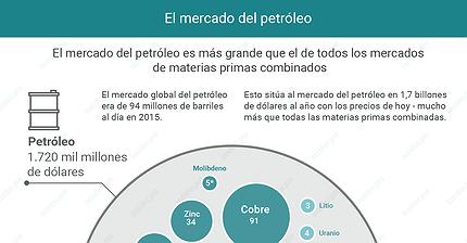 Gráfico del día: El mercado del petróleo frente al de los metales
