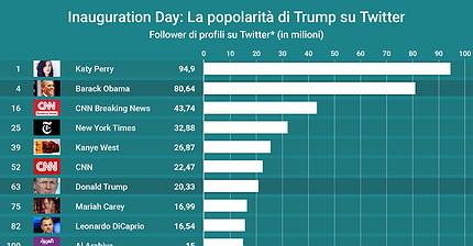 La popolarità di Trump su Twitter