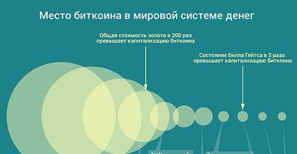 График дня: Место биткоина в мировой системе денег