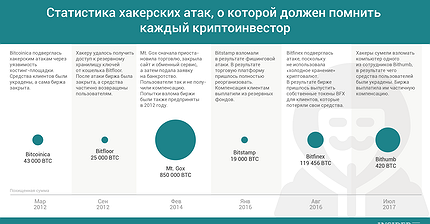 График дня: Статистика хакерских атак, о которой должен помнить каждый криптоинвестор