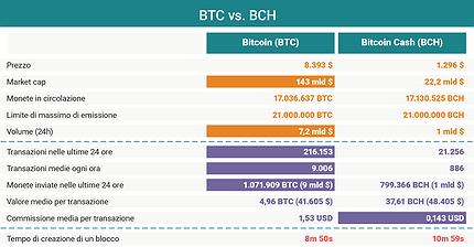 График дня: BTC vs. BCH. Сравниваем биткоин и его форк