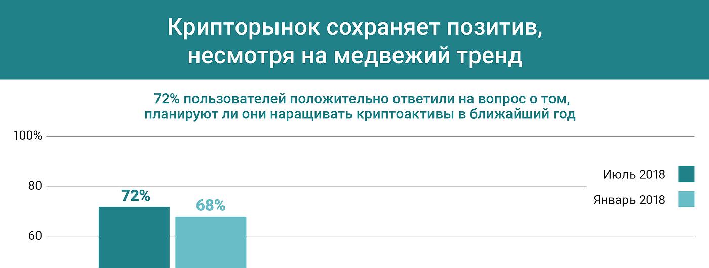 График дня: Крипторынок сохраняет позитив, несмотря на медвежий тренд