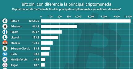 Gráfico del día: El Bitcoin, la principal criptomoneda, con diferencia