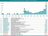 Gráfico del día: El camino del Bitcoin de 1 $ a 2.700 $