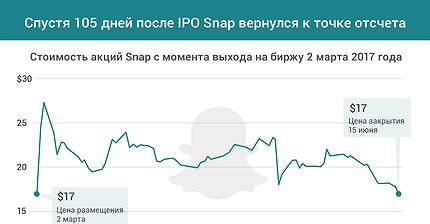 График дня: Спустя 105 дней после IPO Snap вернулся к точке отсчета