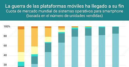 Gráfico del día: La guerra de las plataformas móviles ha llegado a su fin