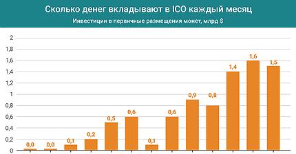 График дня: Сколько денег вкладывают в ICO каждый месяц