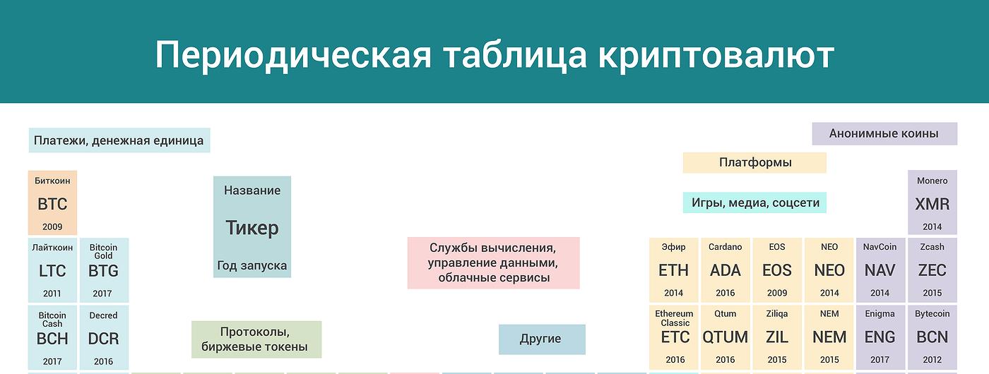 График дня: Как выглядит периодическая таблица криптовалют