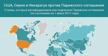 График дня: США, Сирия и Никарагуа против Парижского соглашения