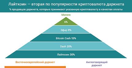 График дня: Лайткоин — вторая по популярности криптовалюта даркнета