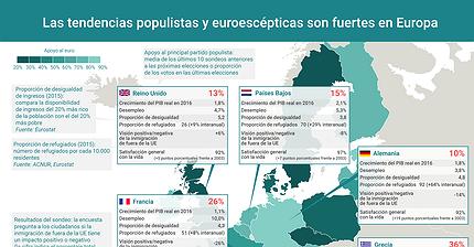 Gráfico del día: ¿Qué se esconde detrás del auge del sentimiento de extrema derecha en Europa?