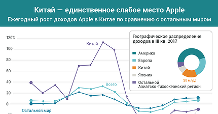 График дня: Китай — единственное слабое место Apple