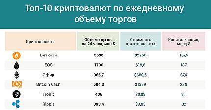График дня: Топ-10 криптовалют по ежедневному объему торгов