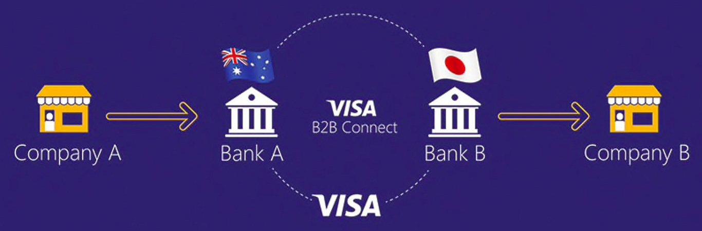 Visa представила блокчейн-платформу для B2B-платежей