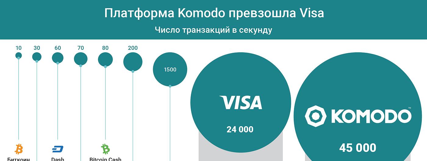 График дня: Платформа Komodo превзошла Visa
