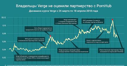 График дня: Владельцы Verge не оценили партнерство с PornHub
