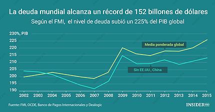 Gráfico del día: El FMI advierte de una deuda mundial récord