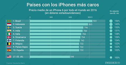 Gráfico del día: Los países con los iPhones más caros
