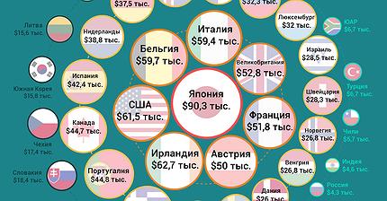 График дня: Сколько должен заплатить каждый житель, чтобы его страна погасила госдолг