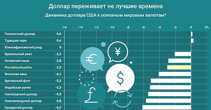 График дня: Доллар переживает не лучшие времена