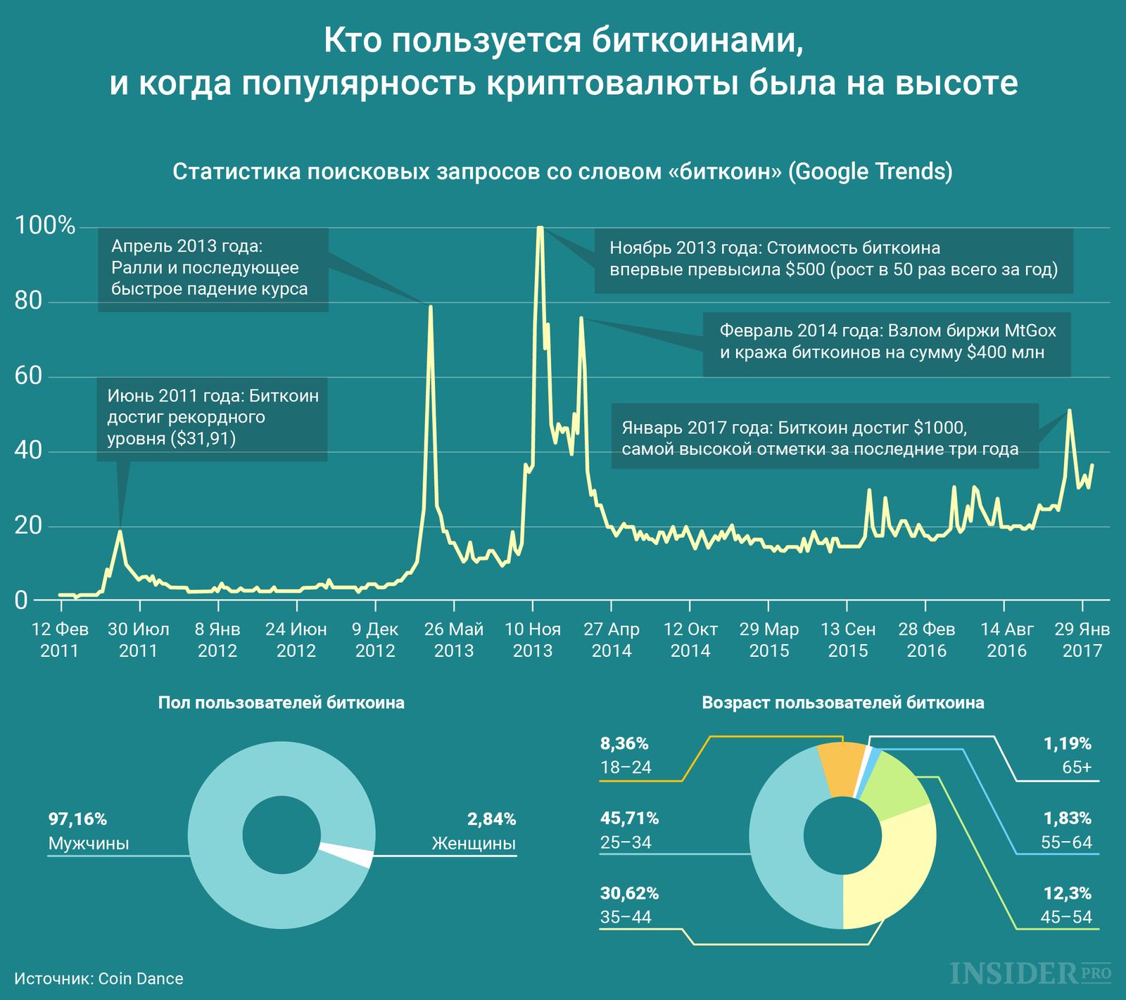 биткоин украине приват24 купить в-13