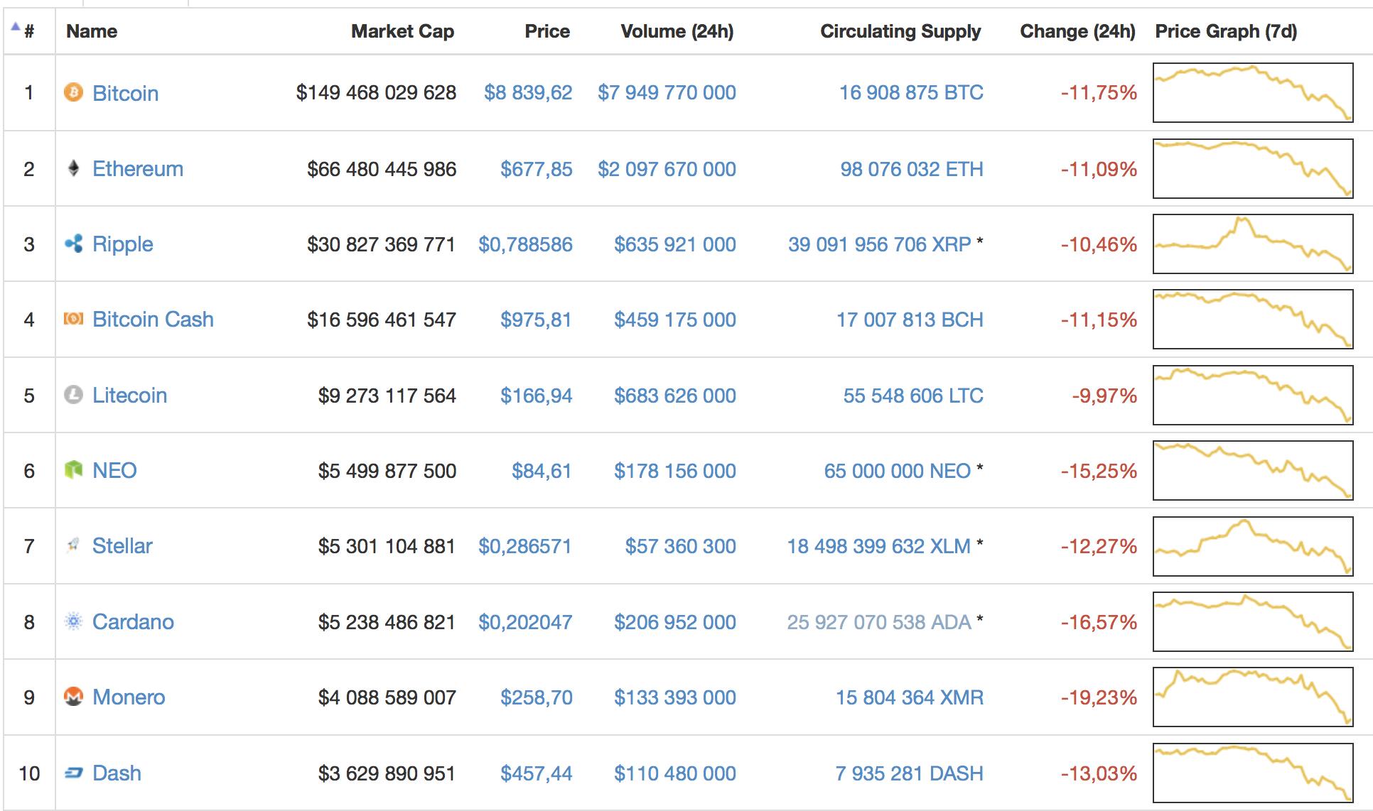 Почему снижается курс криптовалют белый список брокеров бинарных опционов