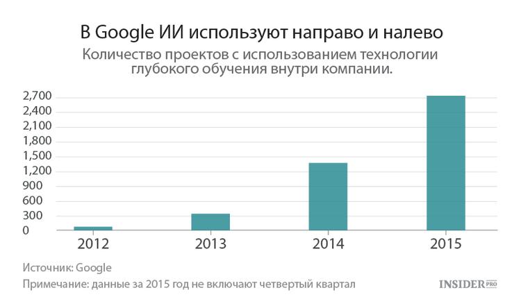 В Google ИИ используются