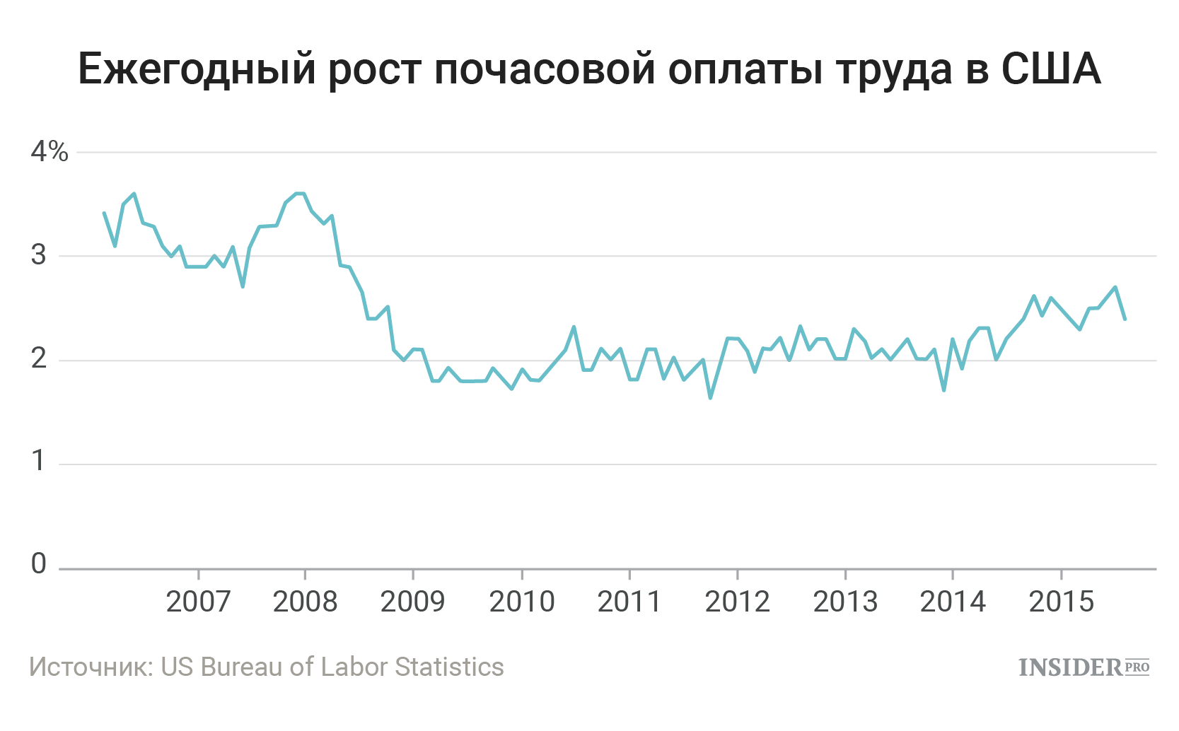 Оплата труда в США