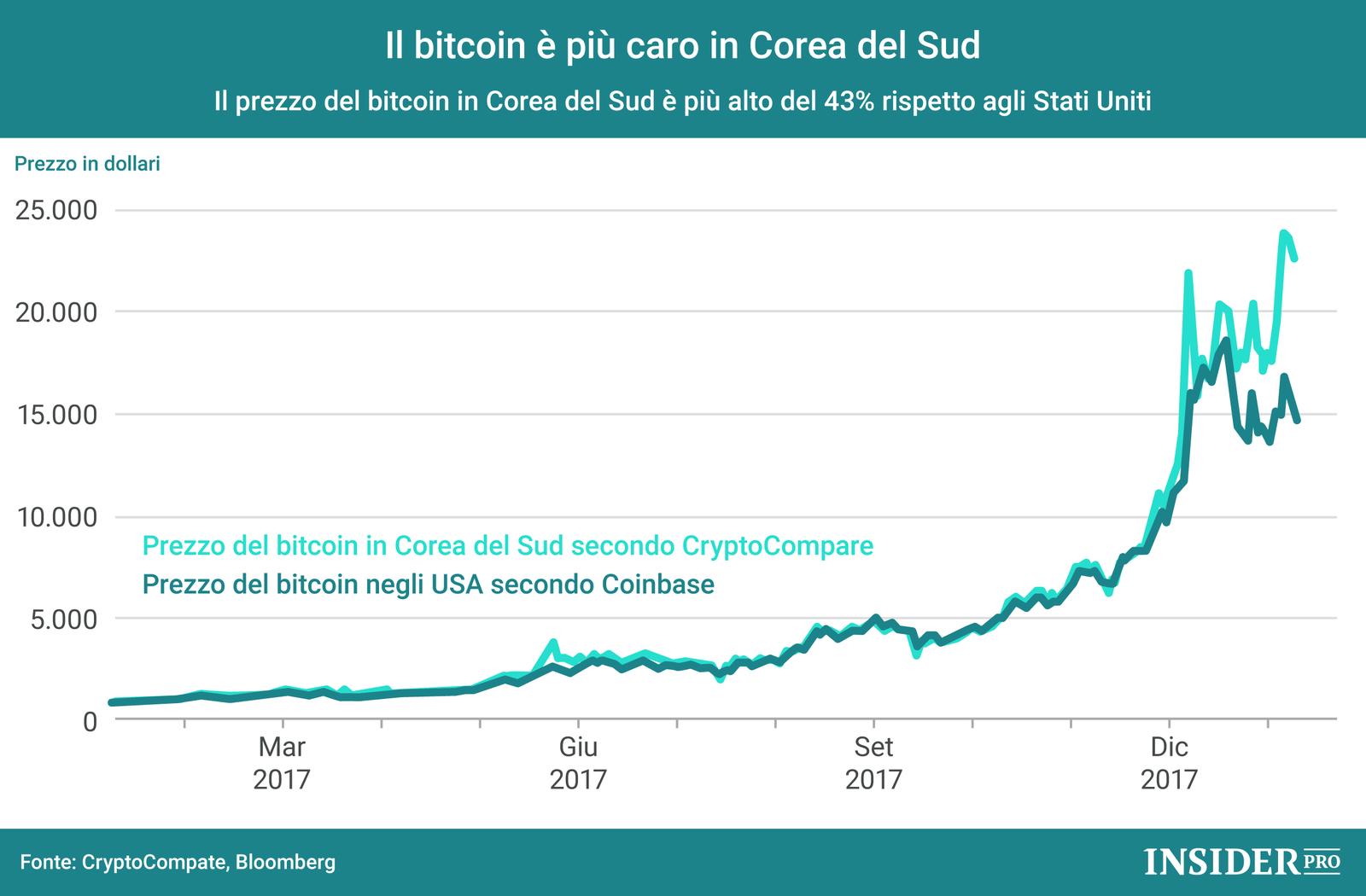 Bitcoin, la differenza di prezzo tra Usa e Corea del Sud in un grafico