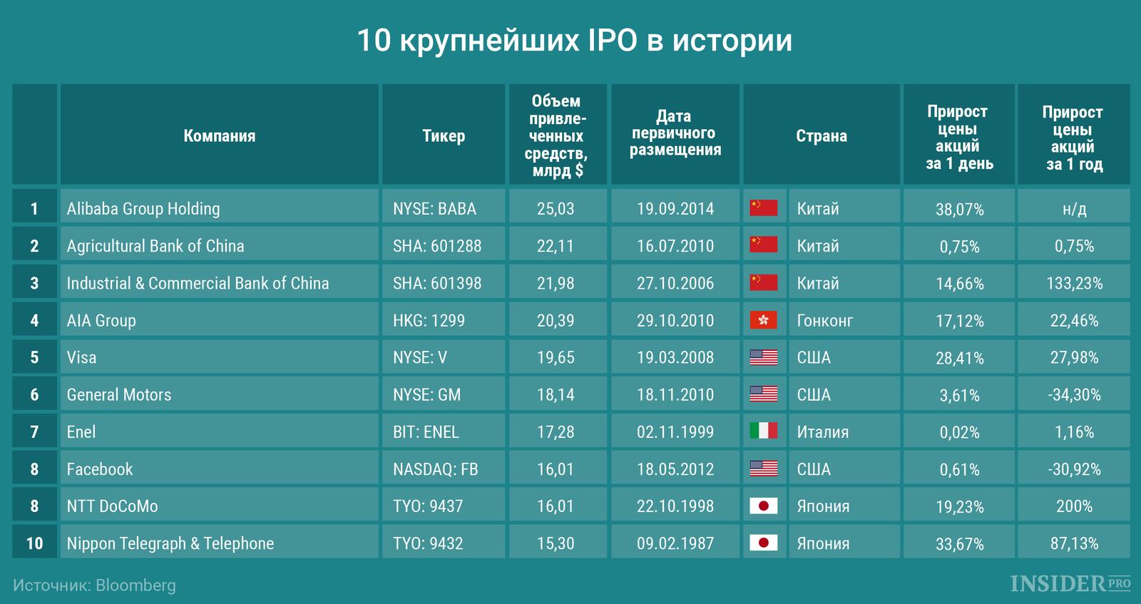 10 крупнейших IPO в истории