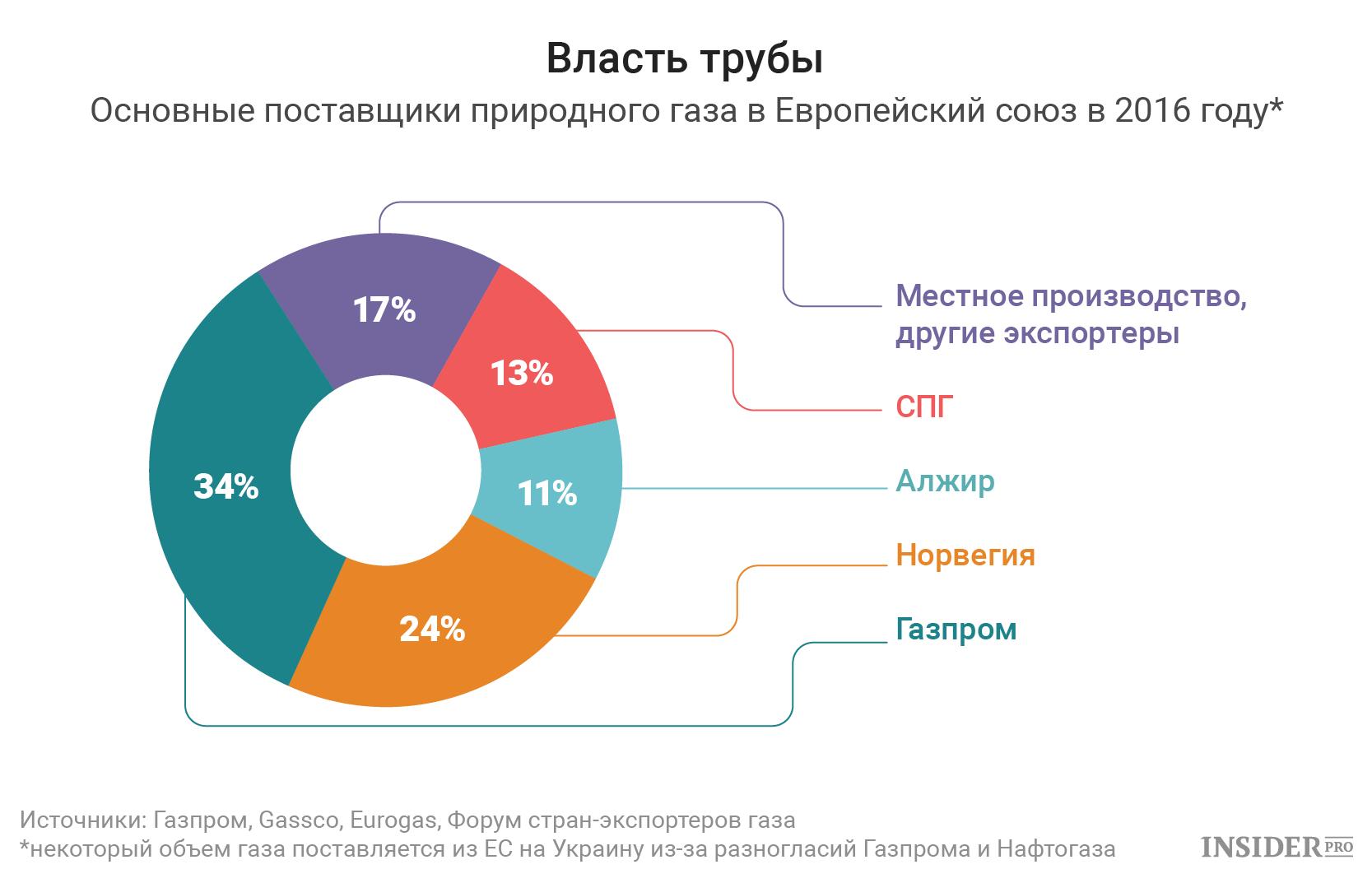 Поставки сжиженного природного газа на экспорт линия ставок букмекерская контора