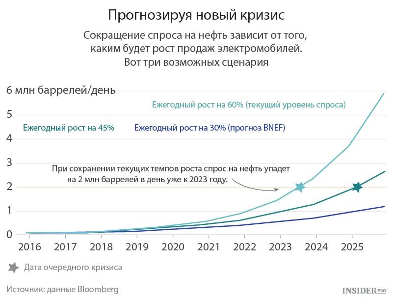 Прогноз нового кризиса