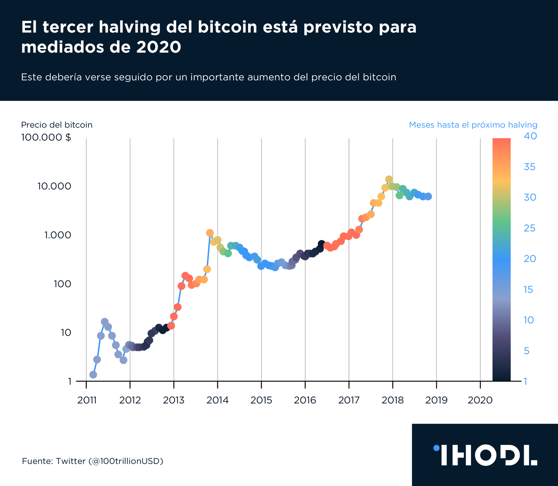 Grafico Del Dia El Tercer Halving Del Bitcoin Esta Previsto Para Mediados De 2020 Infografia Ihodl Com