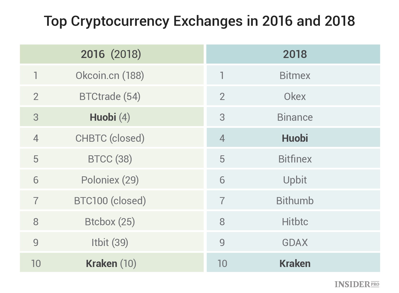 top 25 cryptocurrency exchanges