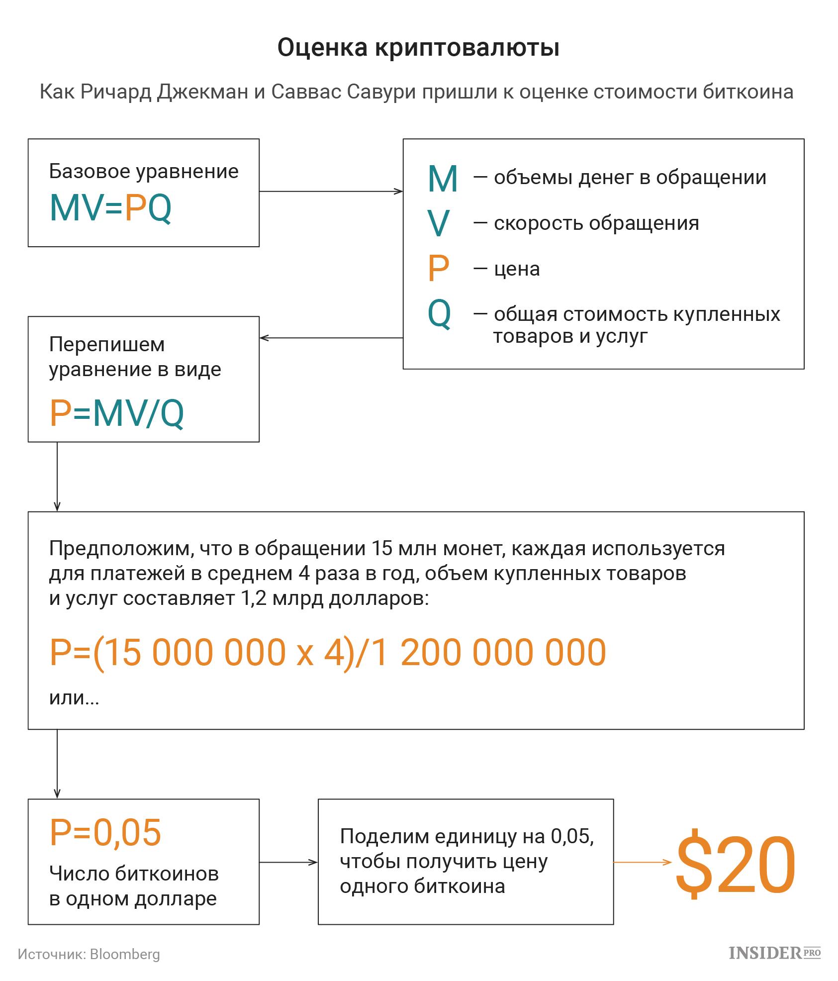Биткоин уравнение помощь при торговле на форексе