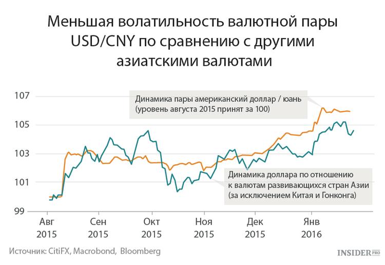 Волатильность валют