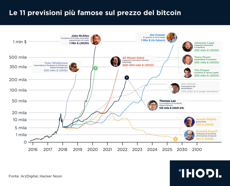 bitcoin previsione prezzo