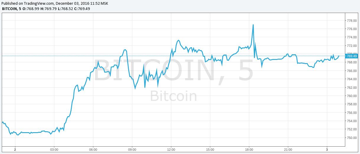 Новости биткоин 2014 биткоин больше чем деньги
