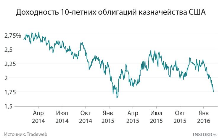 Доходность казначейских облигаций США