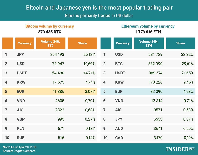 Grafici di Xe Currency: da XBT a JPY