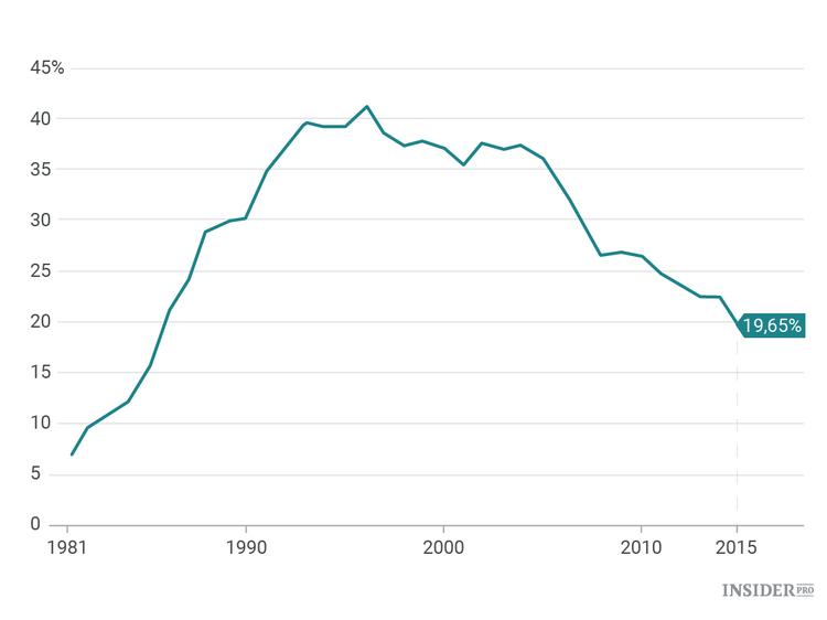 Доля материалов иностранного производства в китайском экспорте