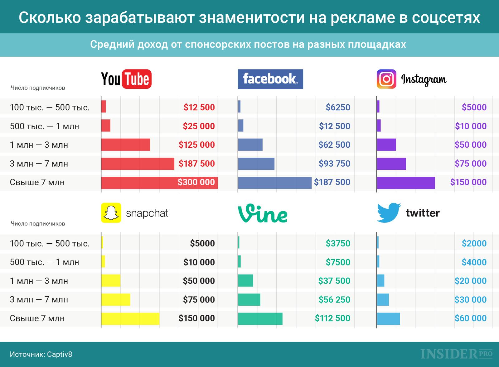 График дня: Сколько зарабатывают знаменитости на рекламе в соцсетях